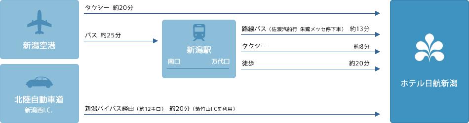主要駅・空港からのアクセス概算時間